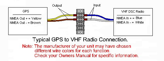 Vhf Radios With Dsc  U2026  Connections Make All The Difference